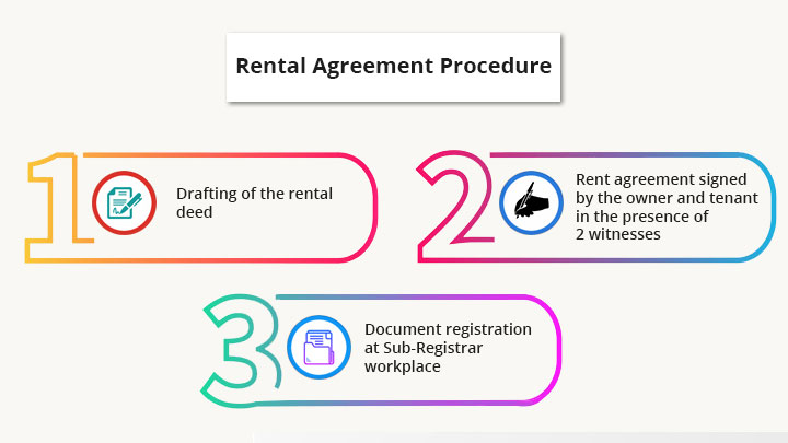 landlord rights against tenant