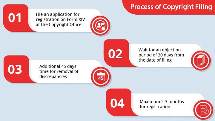 copyright filing procedure