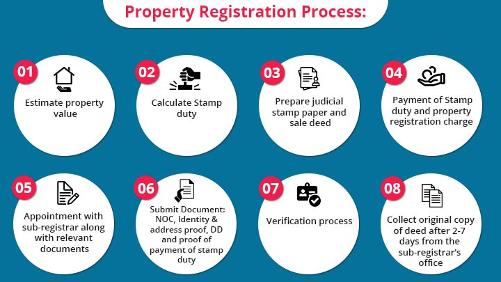 Property Registration Process