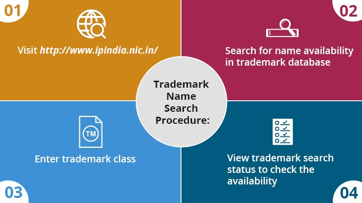 Trademark Name Search Procedure