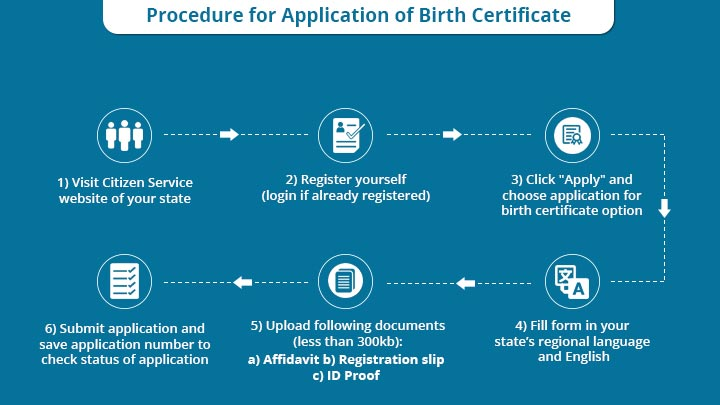 Documents Required for Application of Birth Certificate