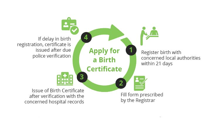 apply for a Birth Certificate