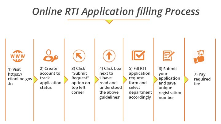 how to file rti online