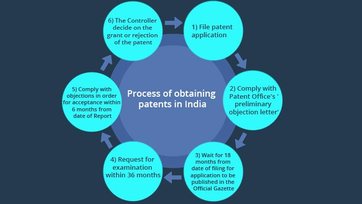 how to file patents online