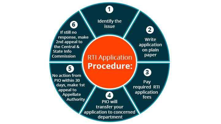 RTI Application Procedure